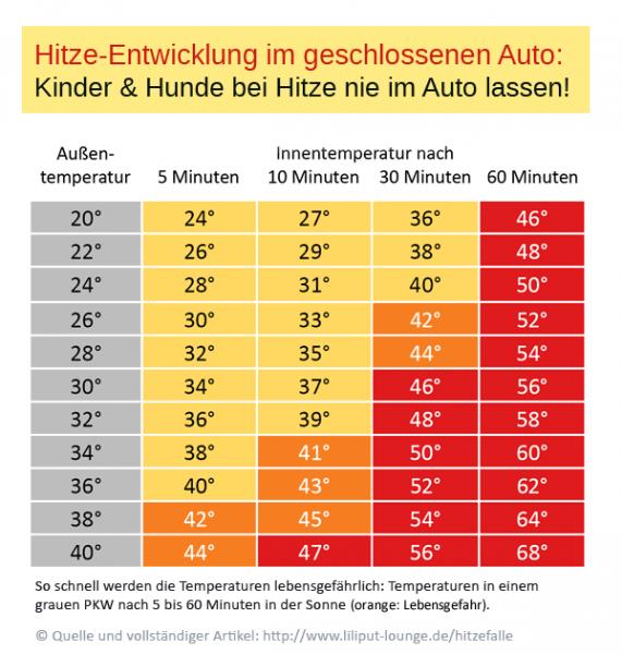 Hitzeentwicklung im Auto